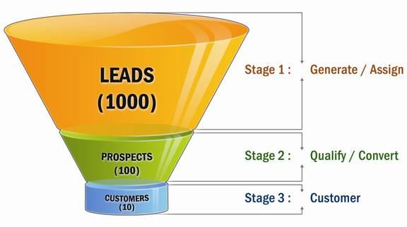 lead prospect clientes funil de vendas