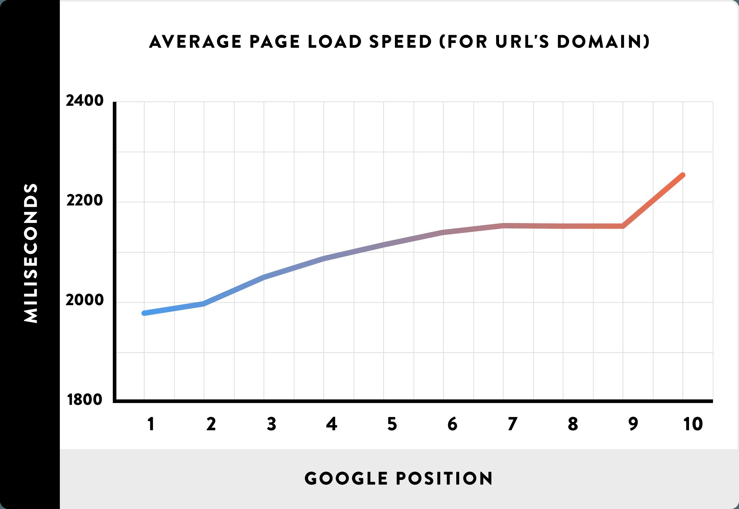 01-velocidade-media-carregamento-de-URLs-dominios