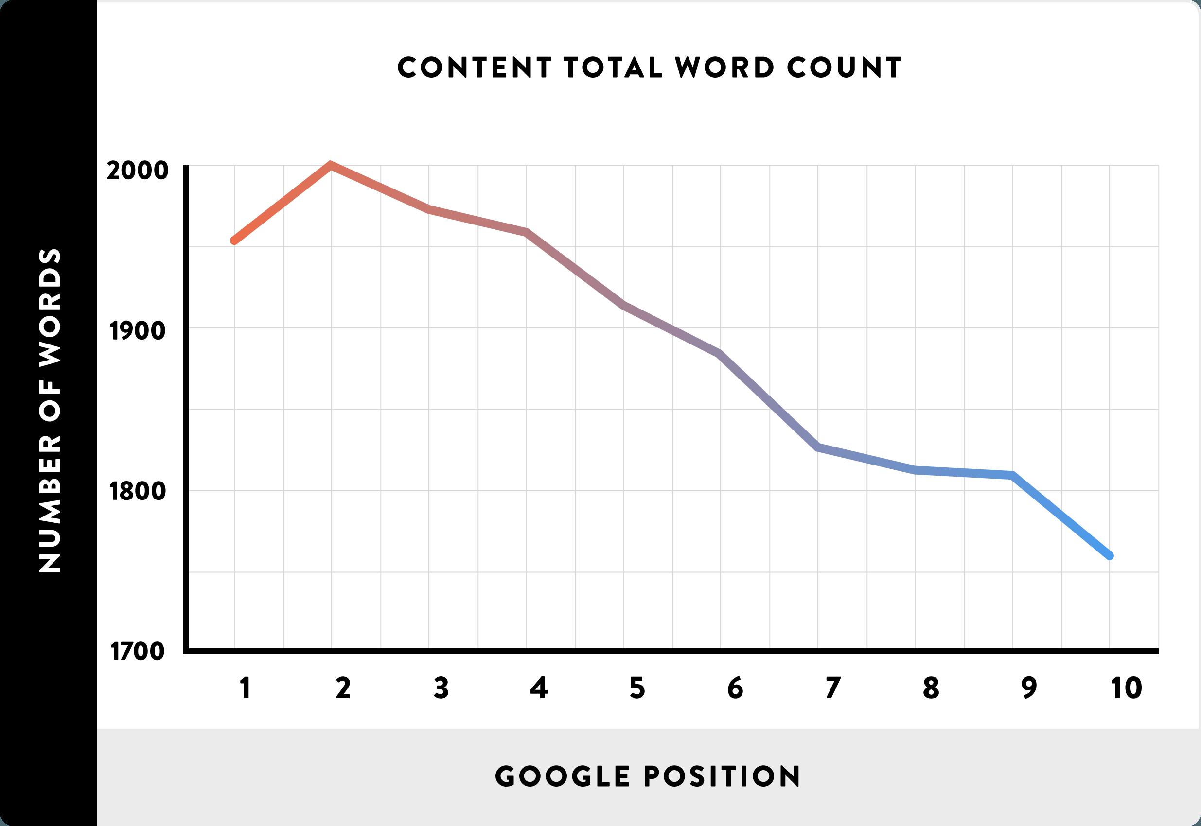 02-Conteudo-Total-palavra-contador-line