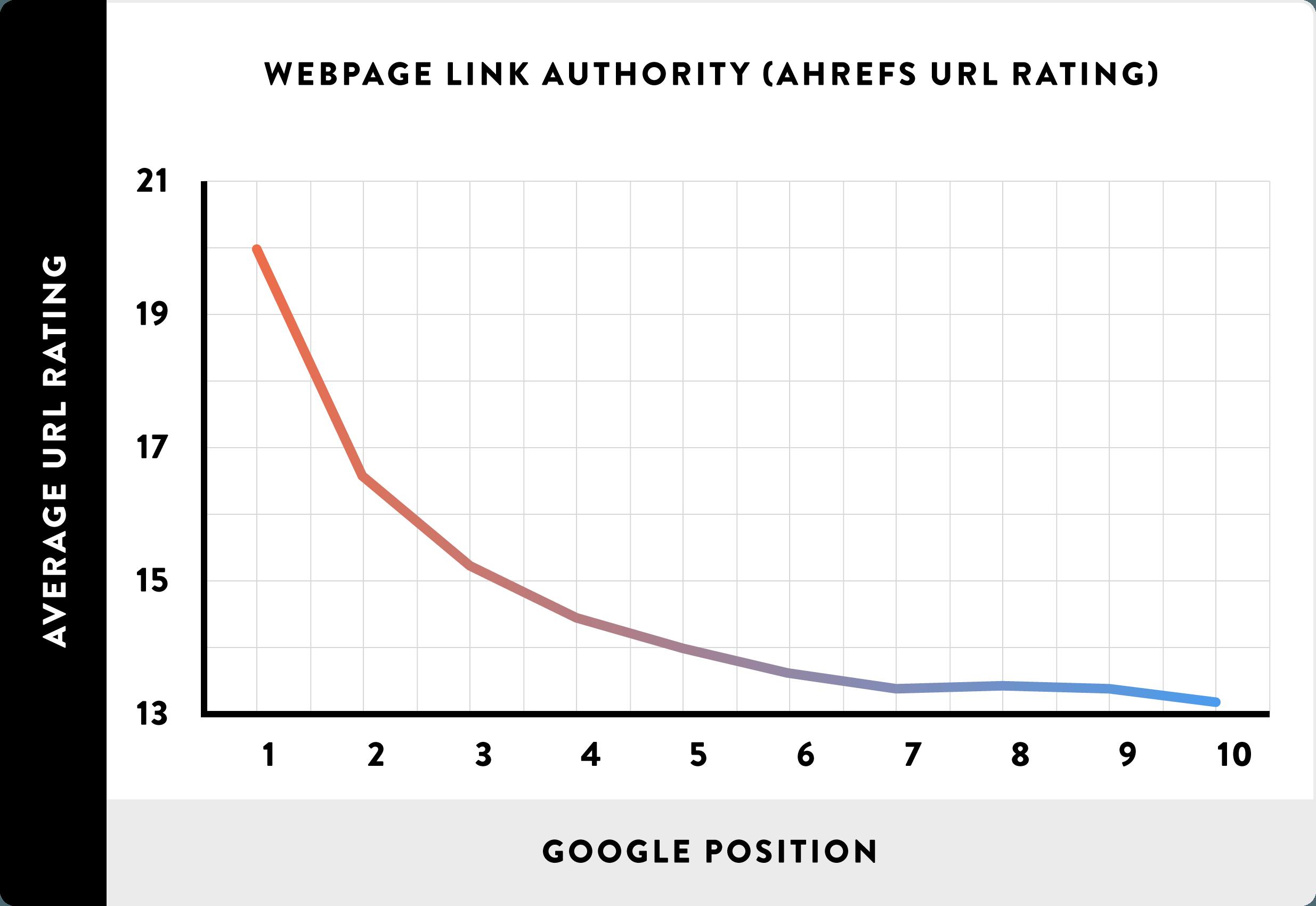 04-website-Link-Autoridade-ahrefs-URL