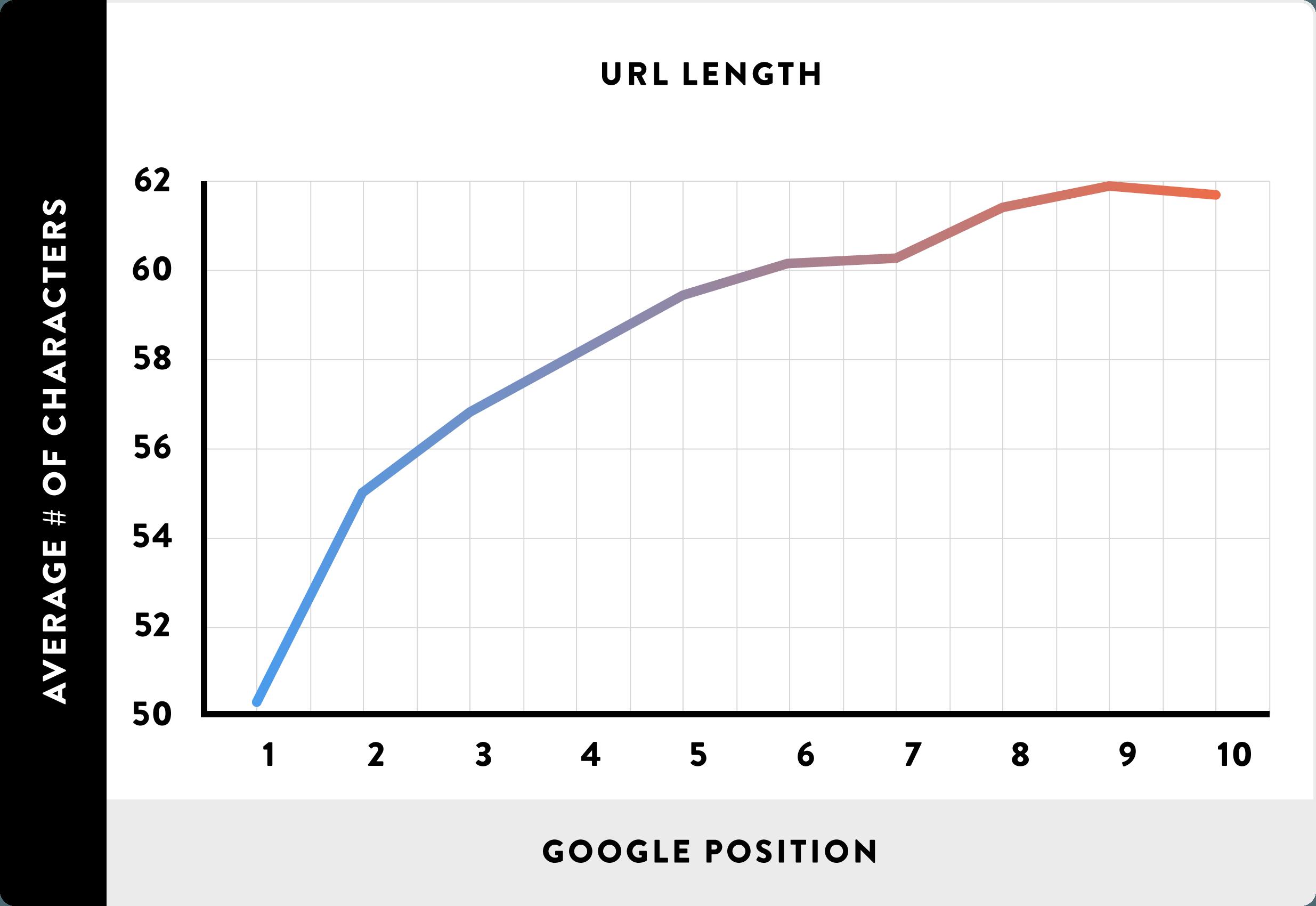 06-URL-tamanho-line