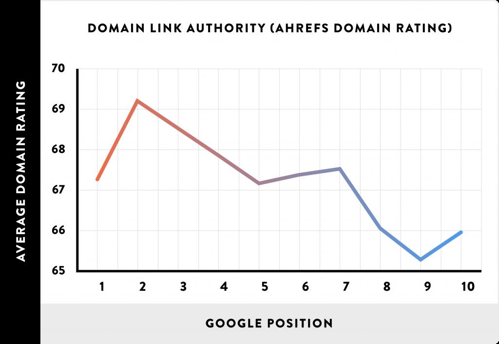 08-dominio-link-autoridade-AHREFs-dominio-Rating