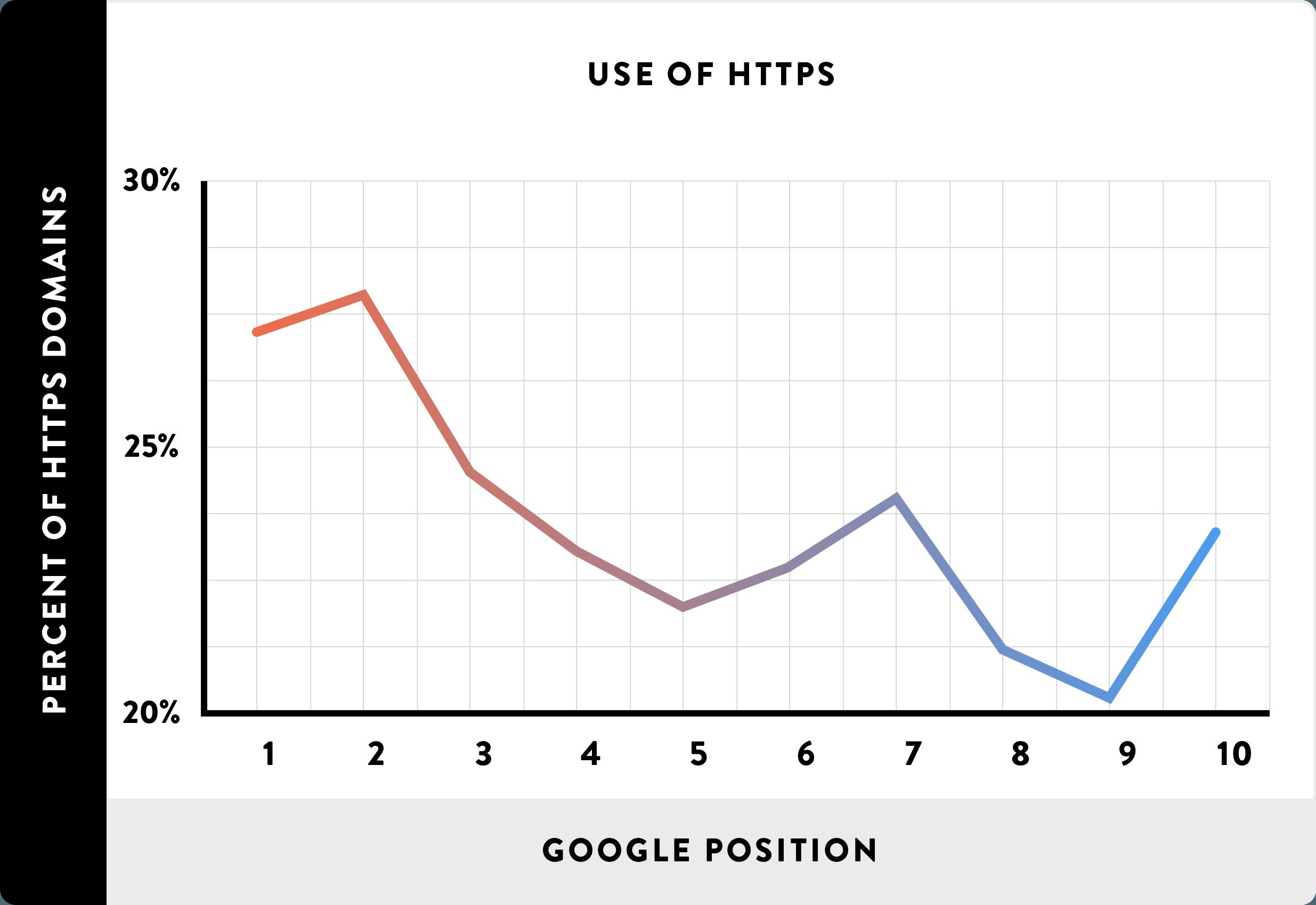 11-Usar-o-HTTPS-line