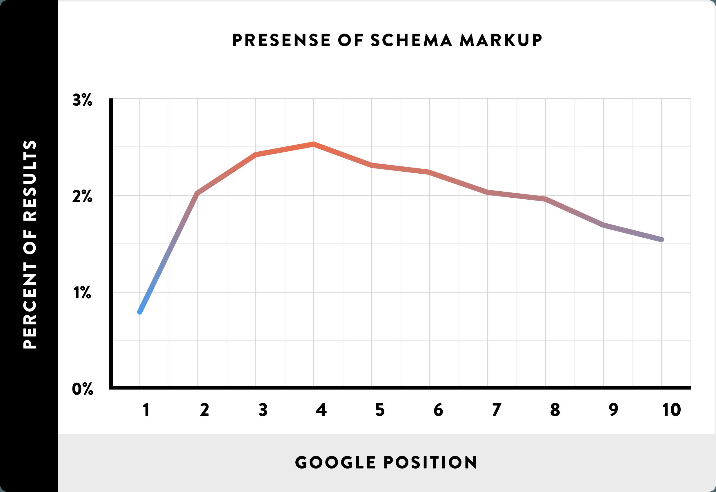 14-Presense-de-Schema-Markup-linha